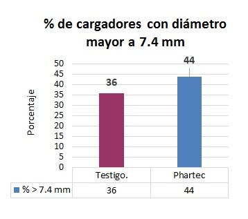 Gráfico cargadores (1)