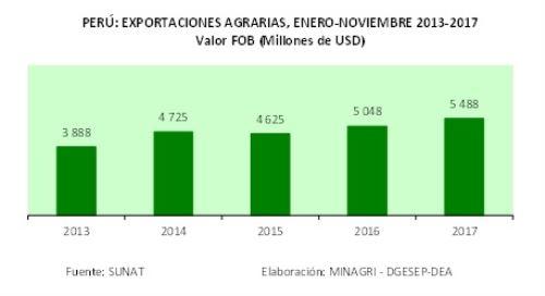 cuadro export